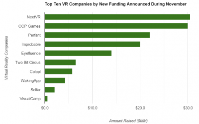 What $136 Million Invested in November Alone Says About the VR Industry